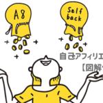【無料ブログ初心者に朗報!】まずは自己アフィリエイトで3万円ゲットする方法